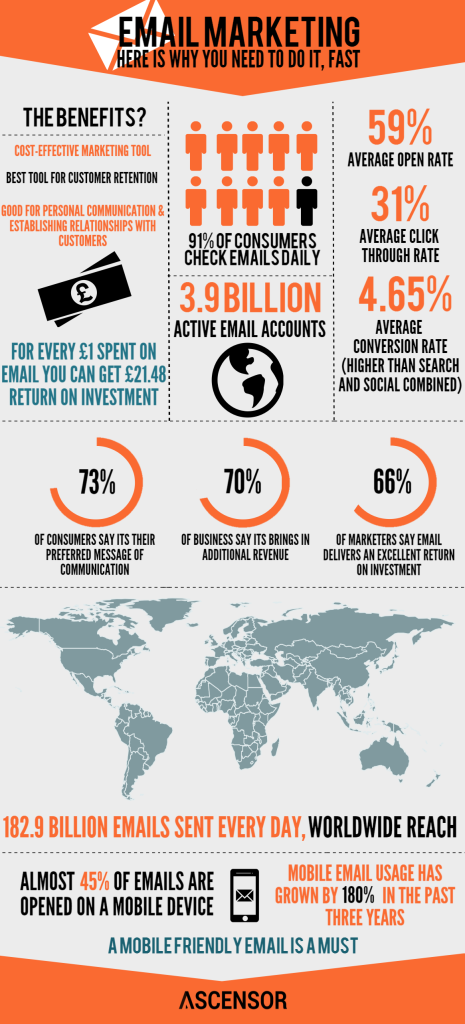 Email Marketing infographic - why small businesses should use email
